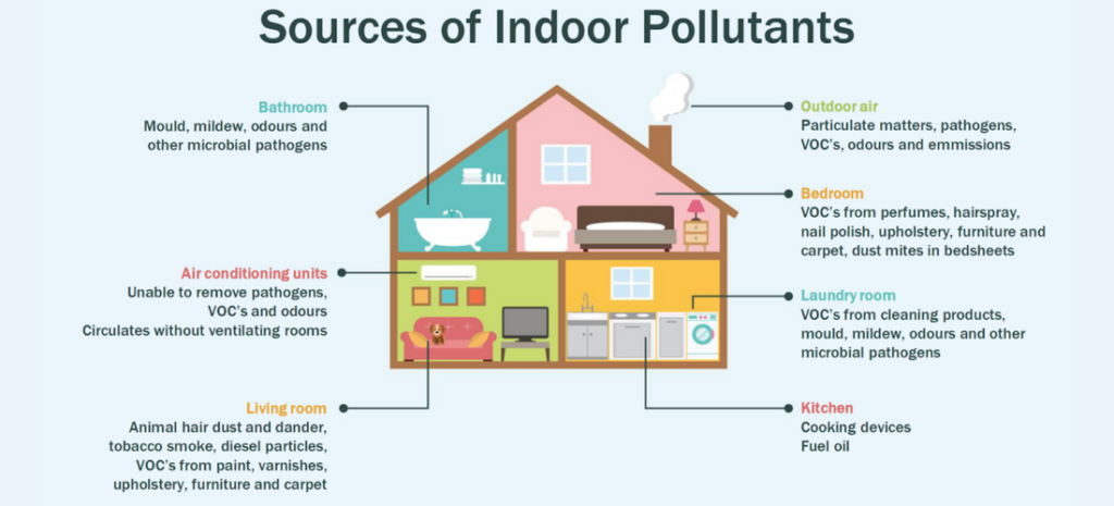 indoor air pollution sources