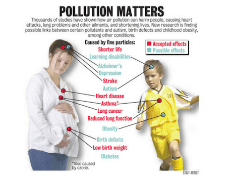 signs that show you are affected by air pollution